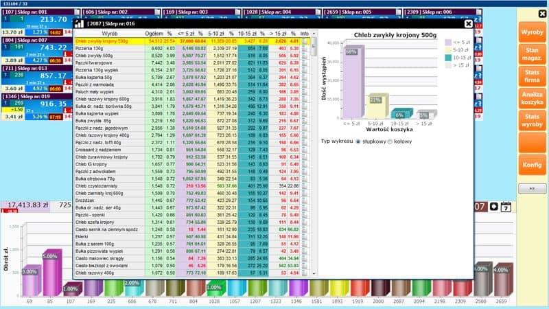 Hurtownia danych screenshot analiza koszyka