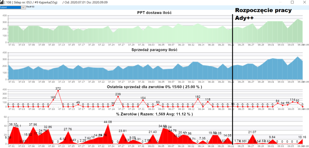 Ada++ prognoza sprzedaży kajzerki