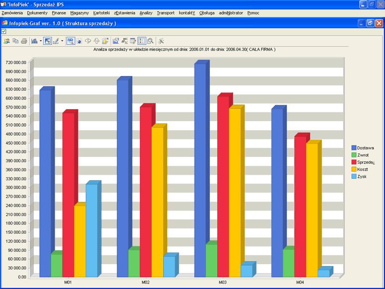 Infopiek sprzedaż screenshot graf sprzedaży